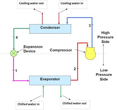 制冷剂循环