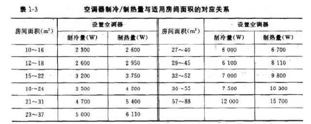空调匹数与面积关系图