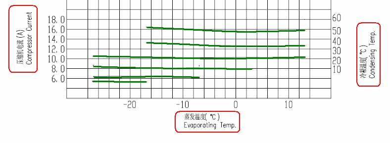 蒸发温度、冷凝温度对应电流