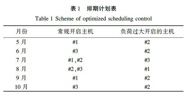 排期计划表